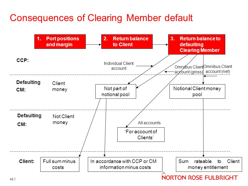 Consequences of Clearing Member default