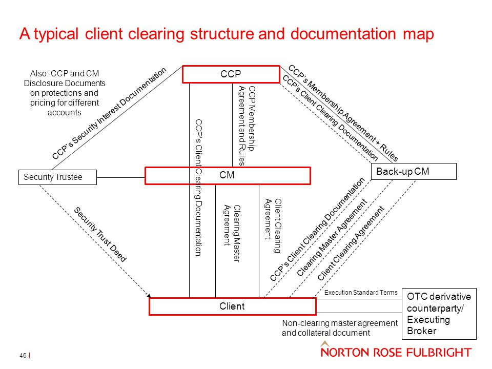 A typical client clearing structure and documentation map