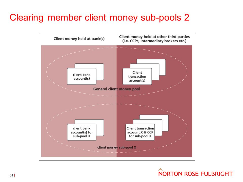 Clearing member client money sub-pools 2