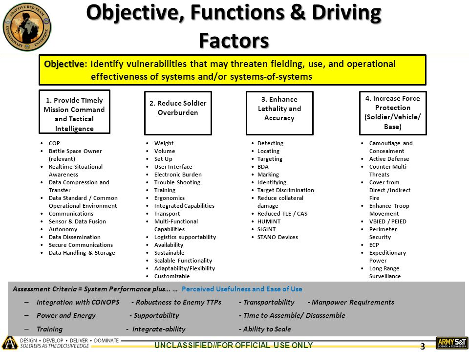 Objective, Functions & Driving Factors