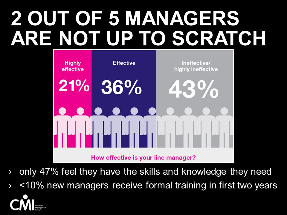 2 out of 5 managers are not up to scratch