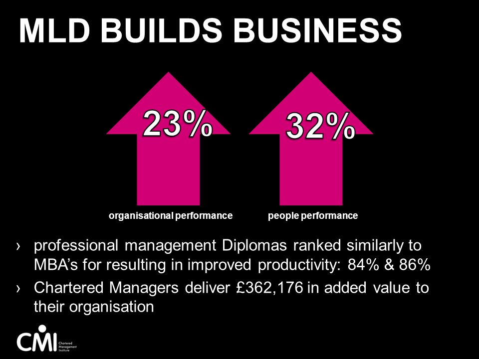 Mld builds business 23% 32% professional management Diplomas ranked similarly to MBA's for resulting in improved productivity: 84% & 86%