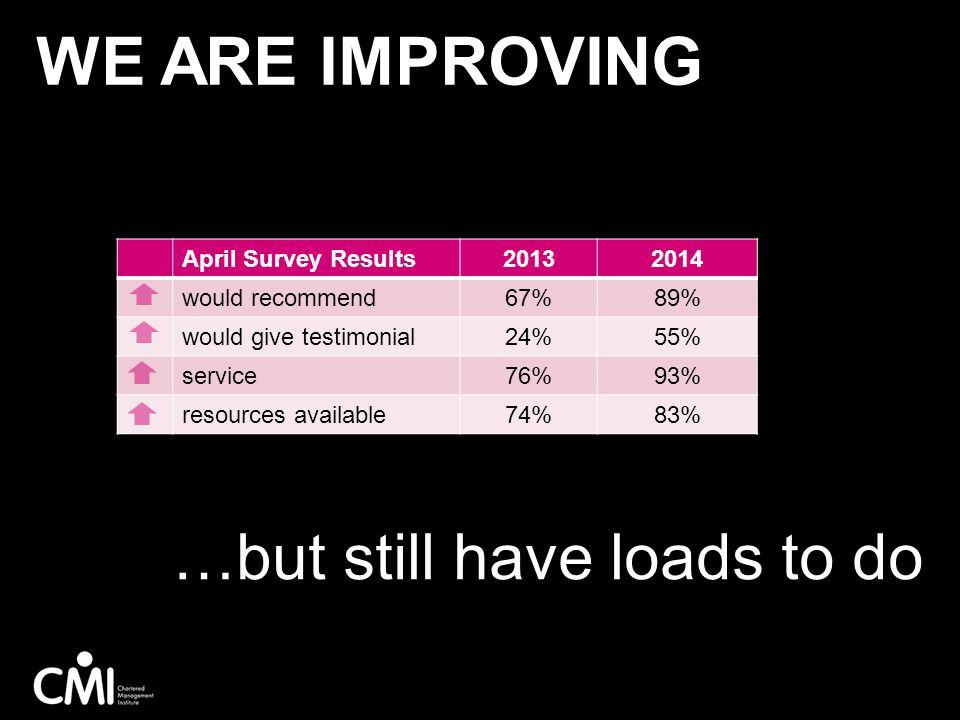 We ARE IMPROVING …but still have loads to do April Survey Results 2013