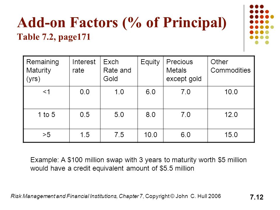 Add-on Factors (% of Principal) Table 7.2, page171