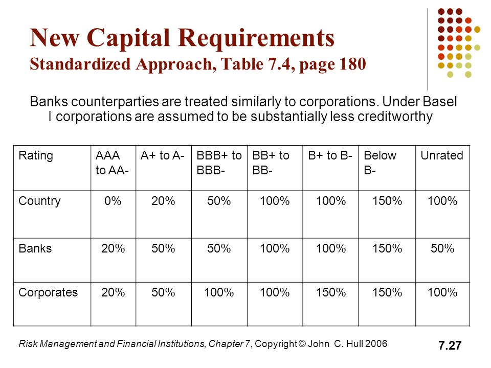 New Capital Requirements Standardized Approach, Table 7.4, page 180