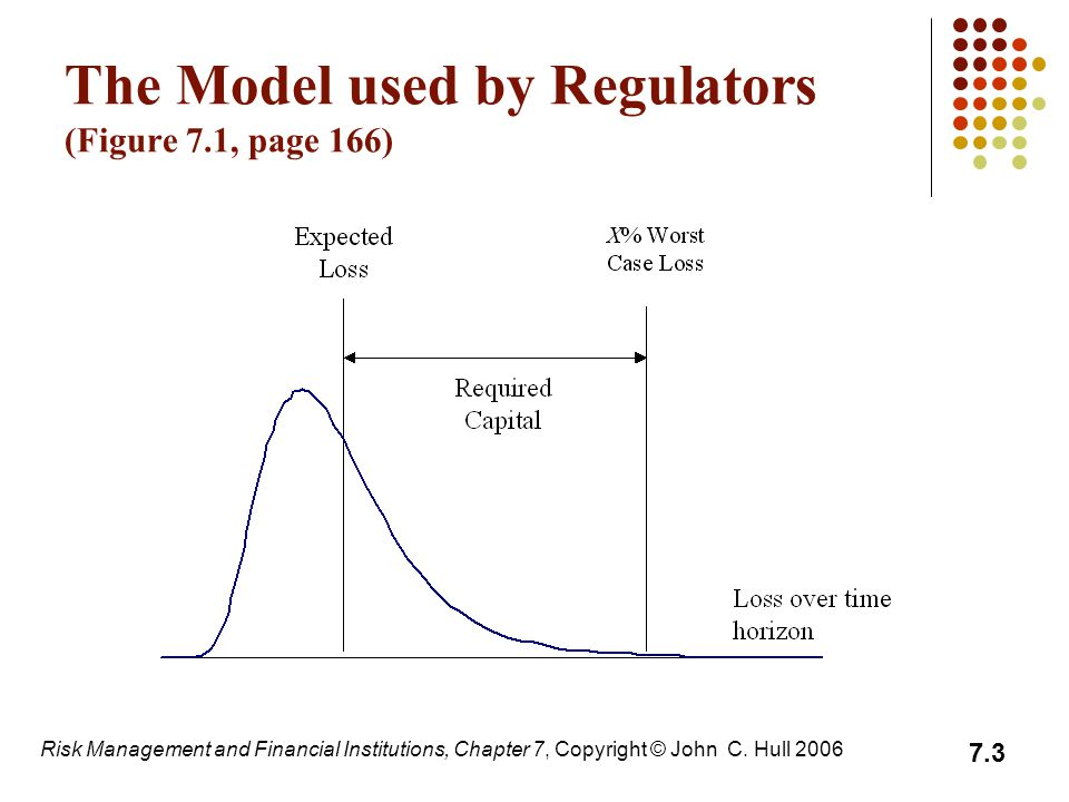 The Model used by Regulators (Figure 7.1, page 166)