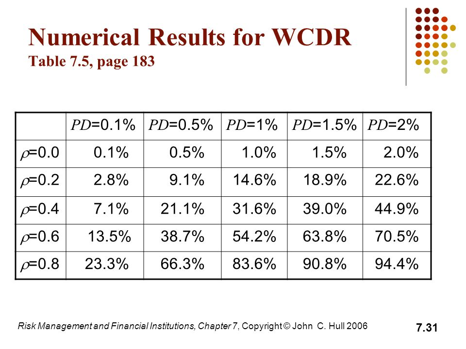 Numerical Results for WCDR Table 7.5, page 183