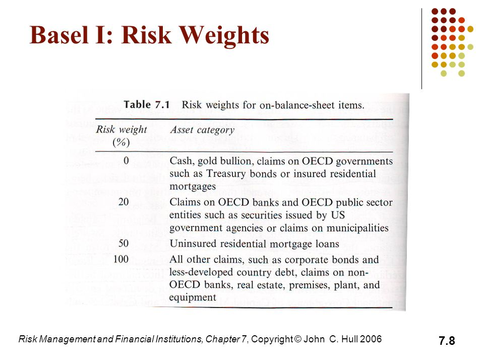 Basel I: Risk Weights Risk Management and Financial Institutions, Chapter 7, Copyright © John C.