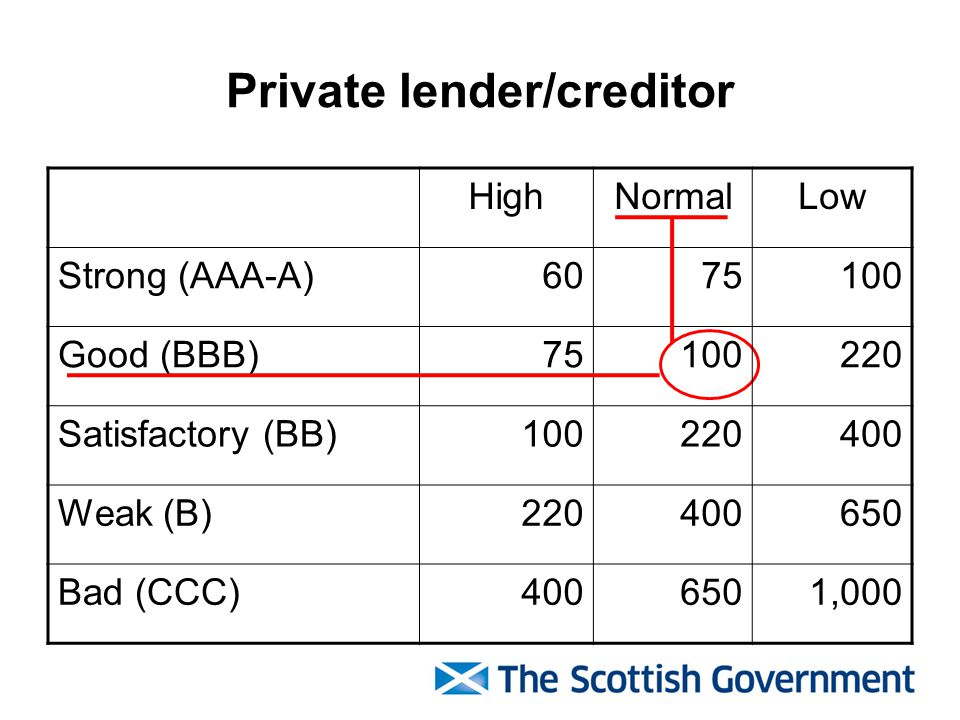 Private lender/creditor