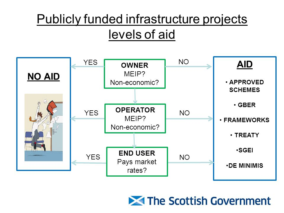 Publicly funded infrastructure projects levels of aid