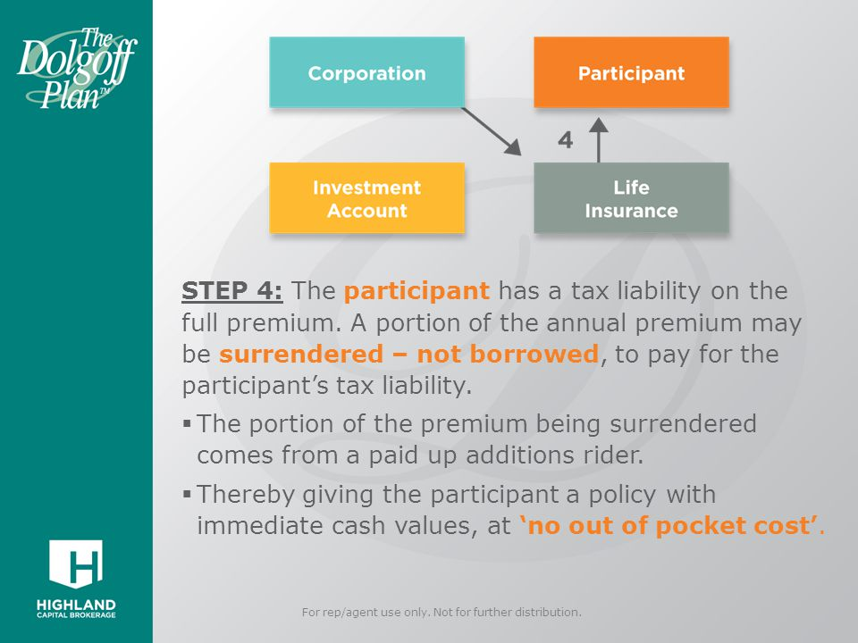 STEP 4: The participant has a tax liability on the full premium