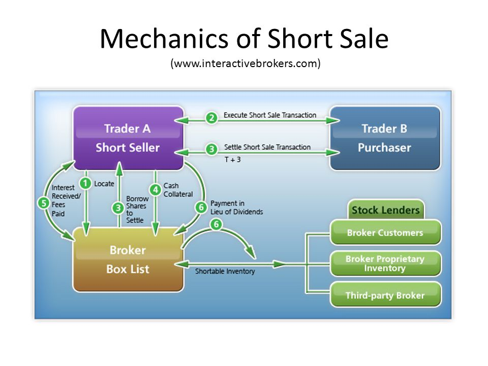 Mechanics of Short Sale (www.interactivebrokers.com)