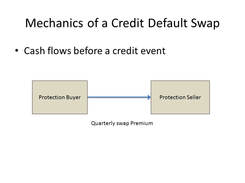 Mechanics of a Credit Default Swap