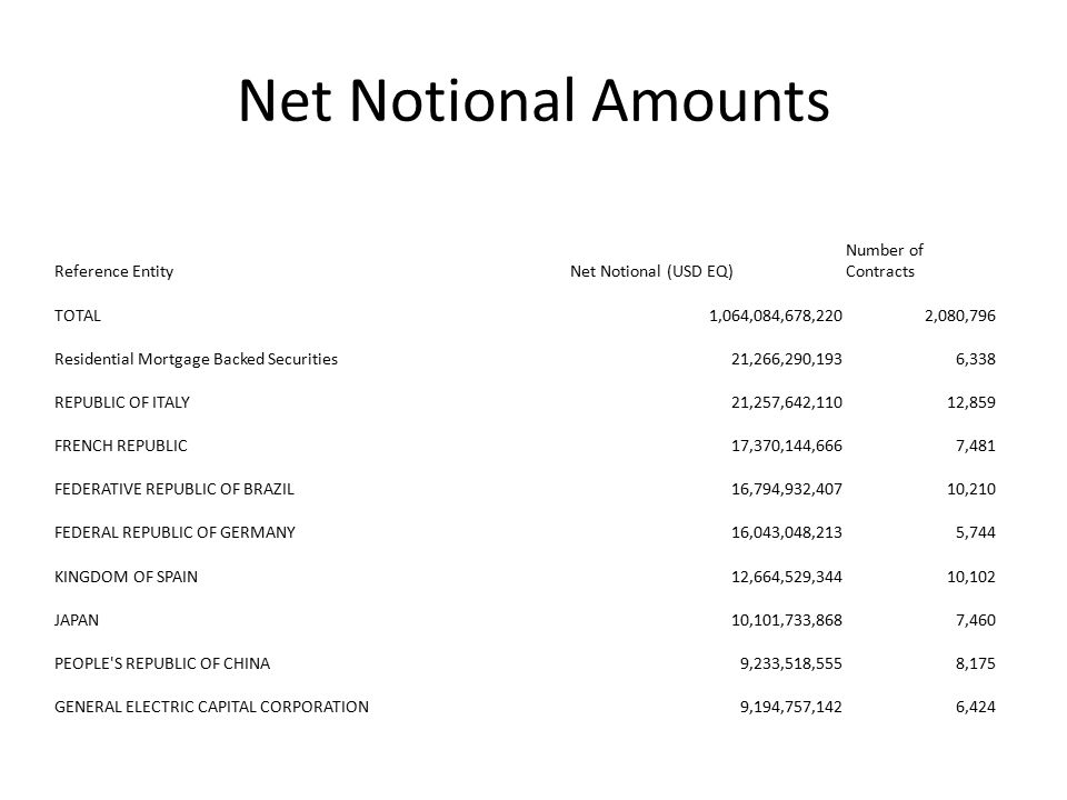 Net Notional Amounts Reference Entity Net Notional (USD EQ)