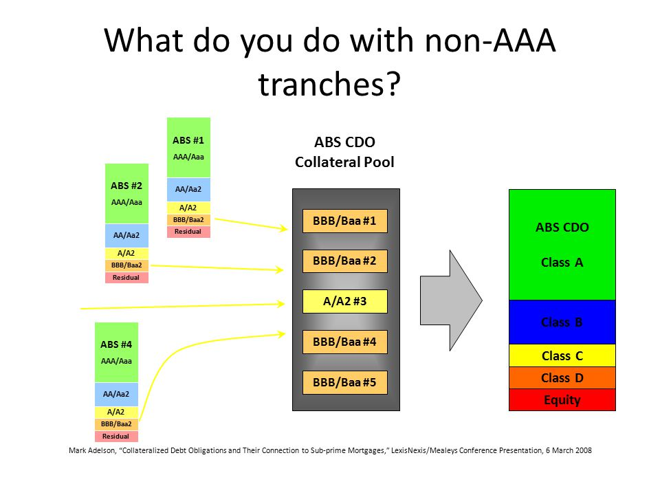 What do you do with non-AAA tranches