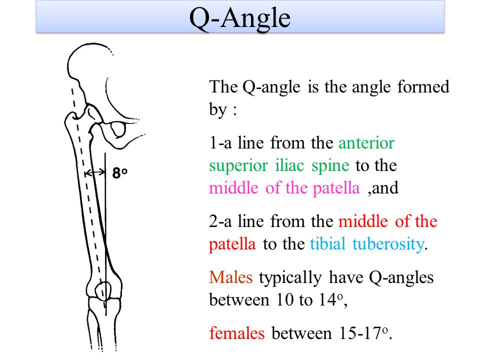 Q-Angle The Q-angle is the angle formed by :