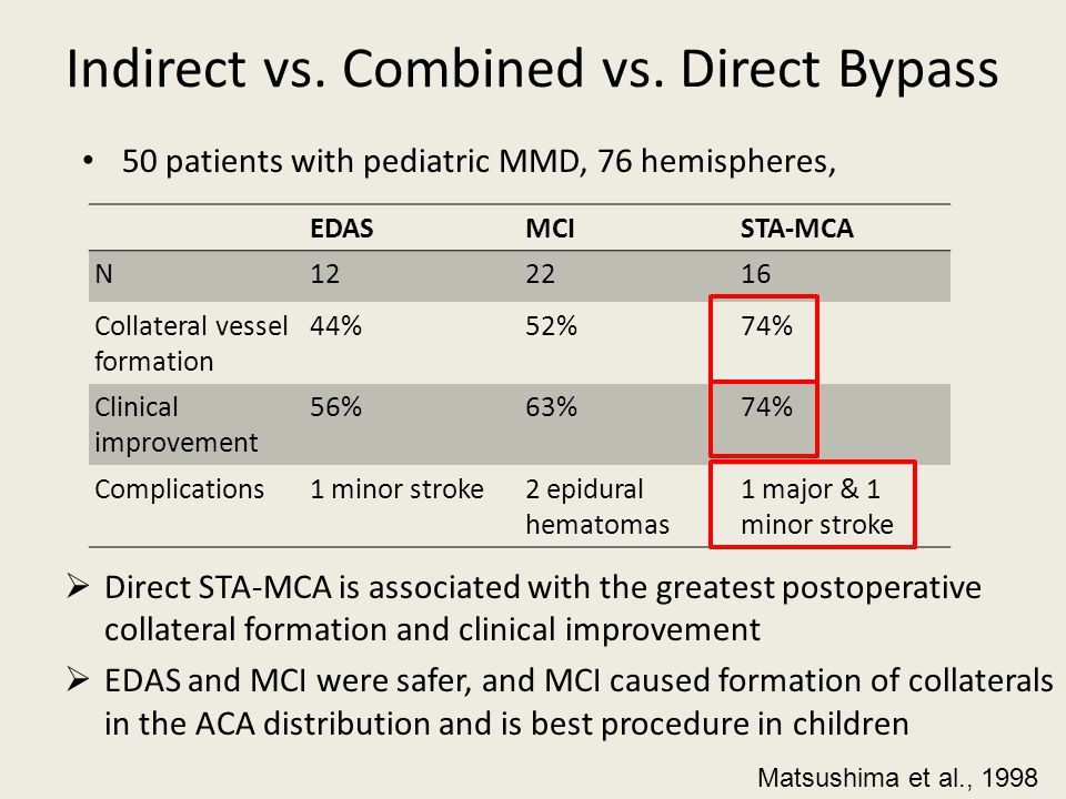 Indirect vs. Combined vs. Direct Bypass