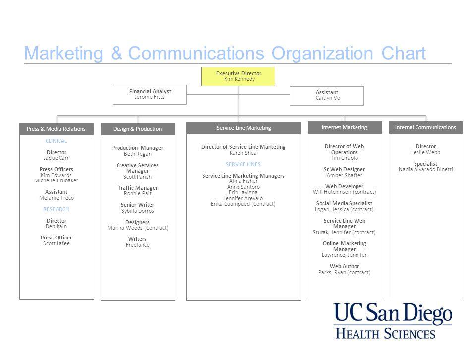Marketing & Communications Organization Chart