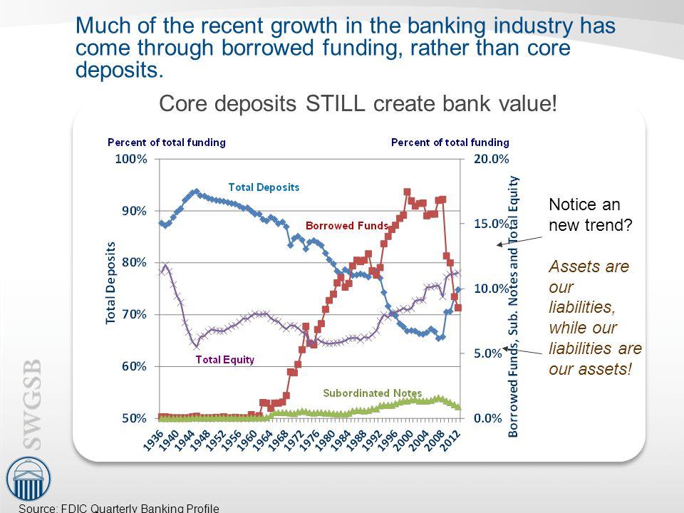 Core deposits STILL create bank value!