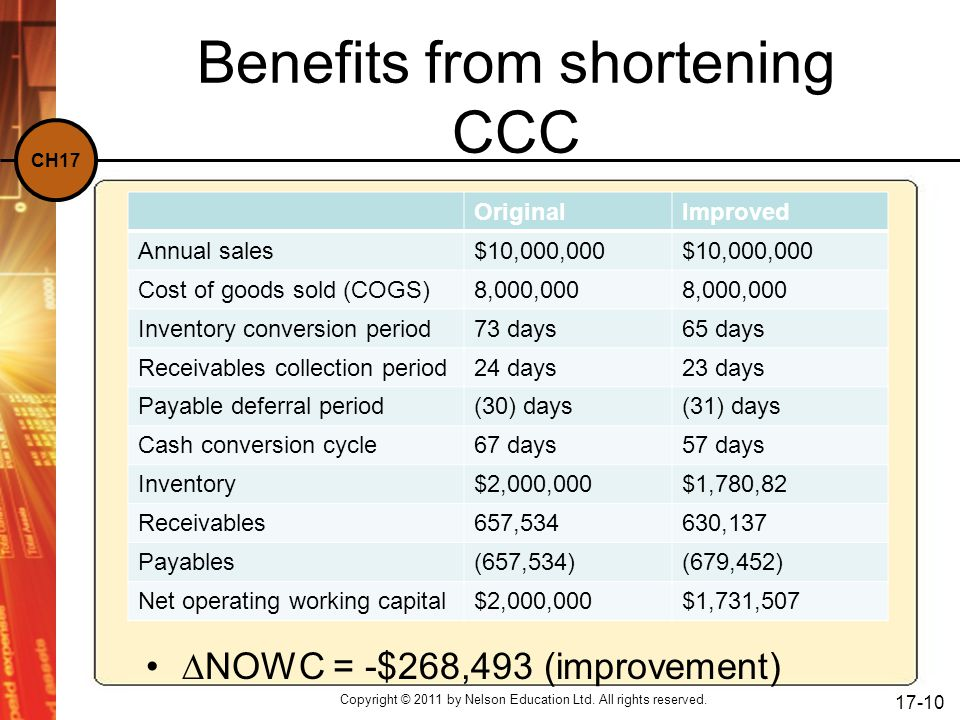 Benefits from shortening CCC