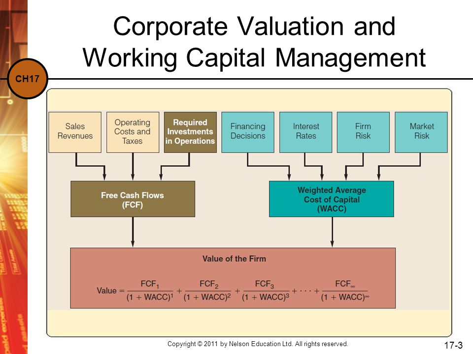 Corporate Valuation and Working Capital Management