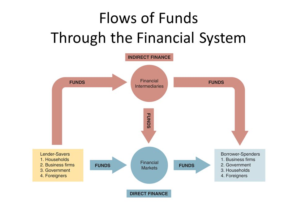 diagram flow of funds choice image
