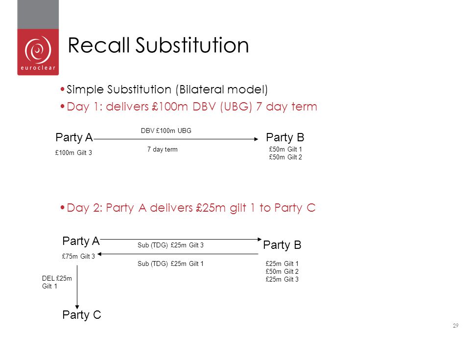 Recall Substitution Simple Substitution (Bilateral model)