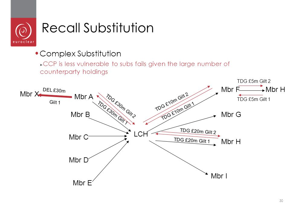 Recall Substitution Complex Substitution Mbr F Mbr H Mbr X Mbr A Mbr B