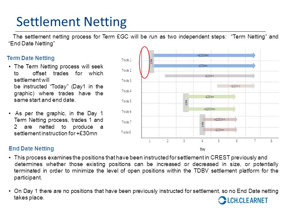 Settlement Netting The settlement netting process for Term £GC will be run as two independent steps: Term Netting and End Date Netting