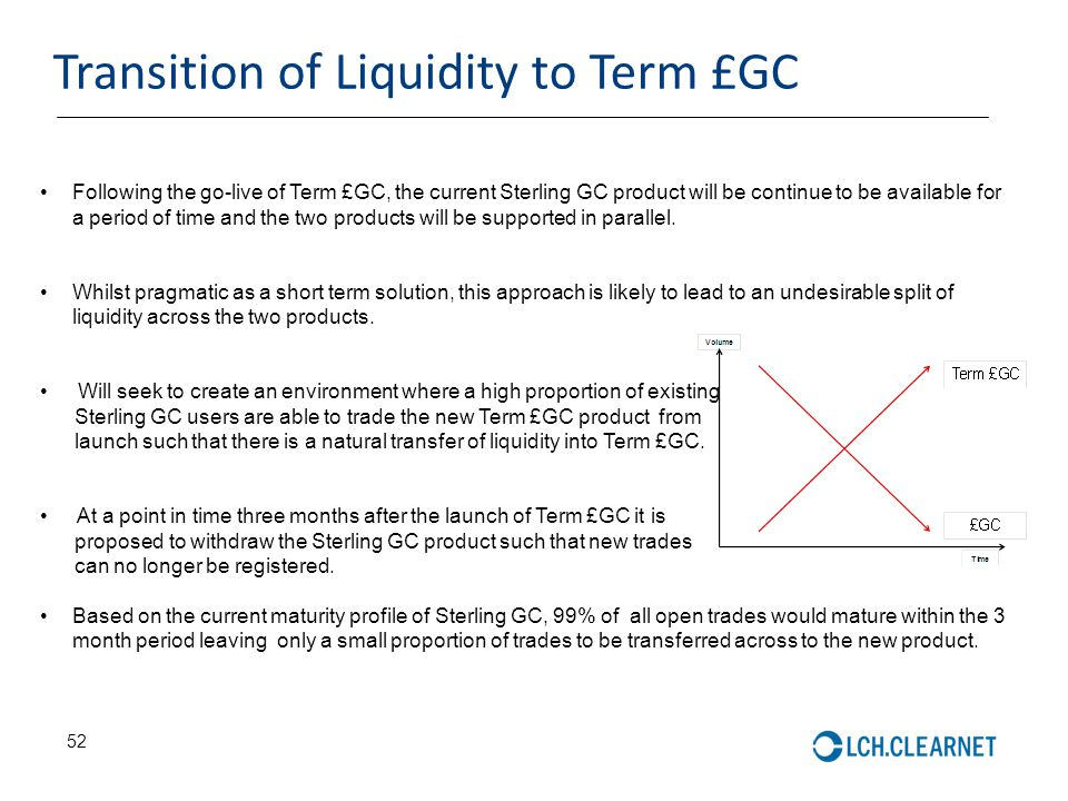 Transition of Liquidity to Term £GC