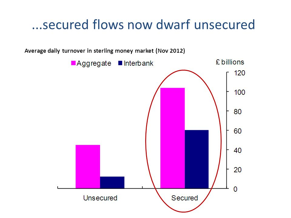 ...secured flows now dwarf unsecured