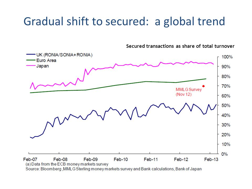 Gradual shift to secured: a global trend