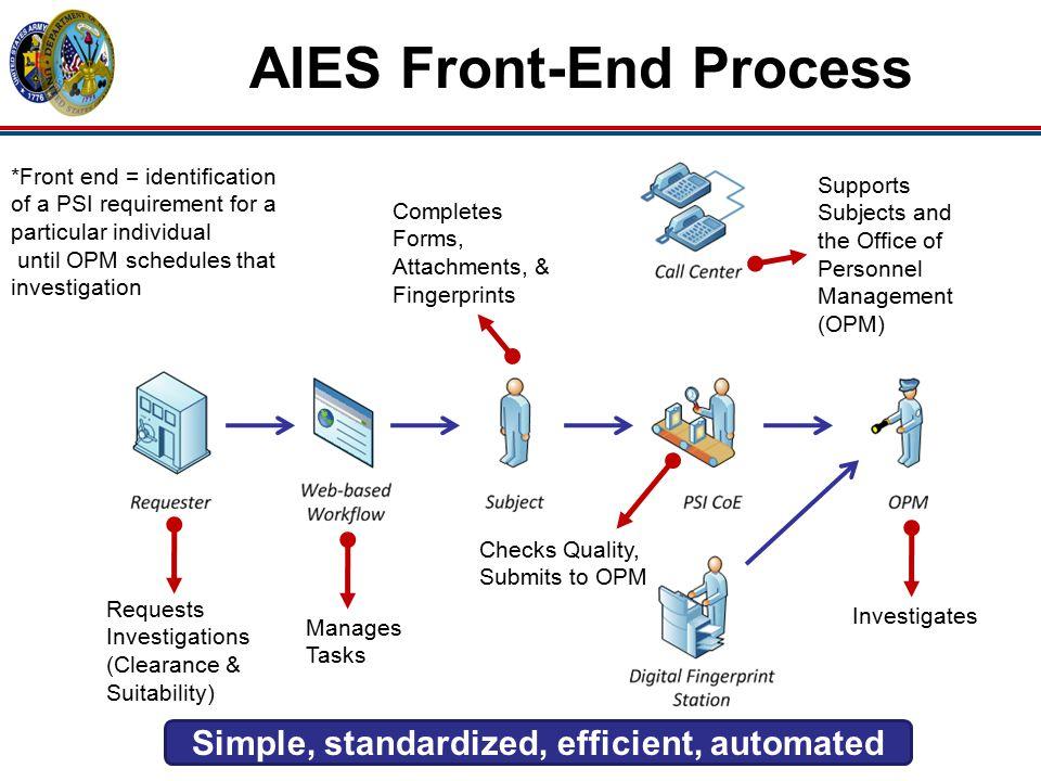 AIES Front-End Process Simple, standardized, efficient, automated