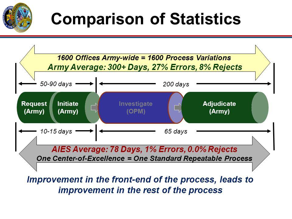 Comparison of Statistics