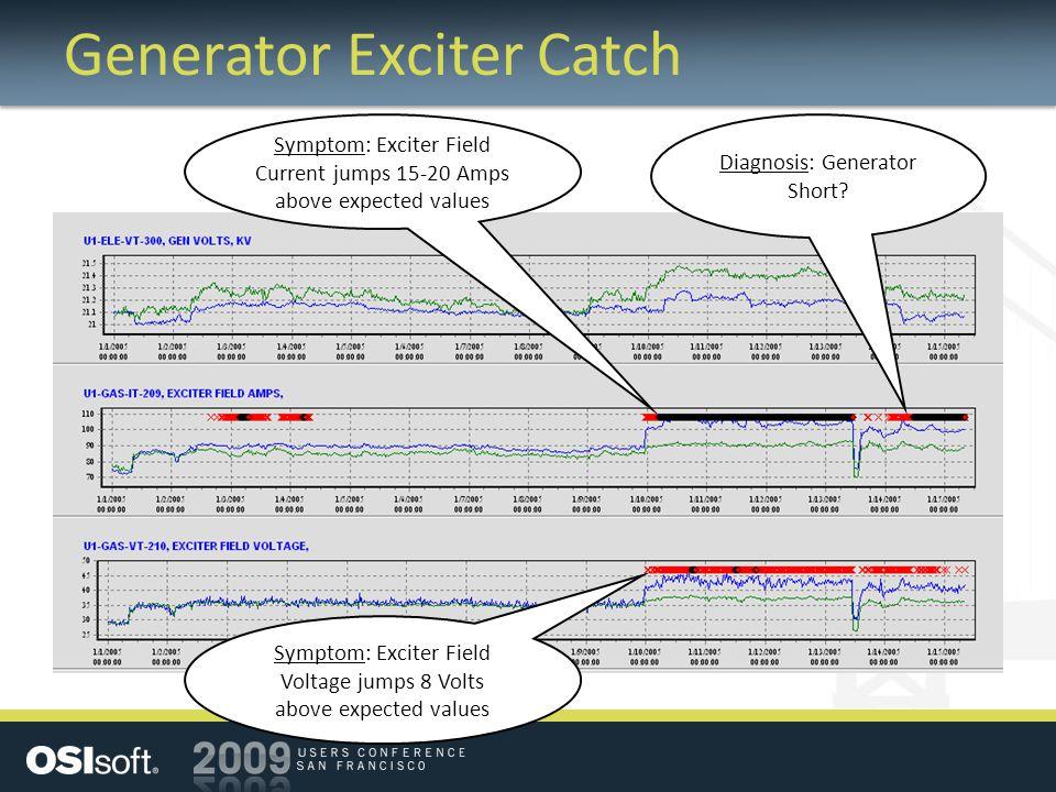 Generator Exciter Catch