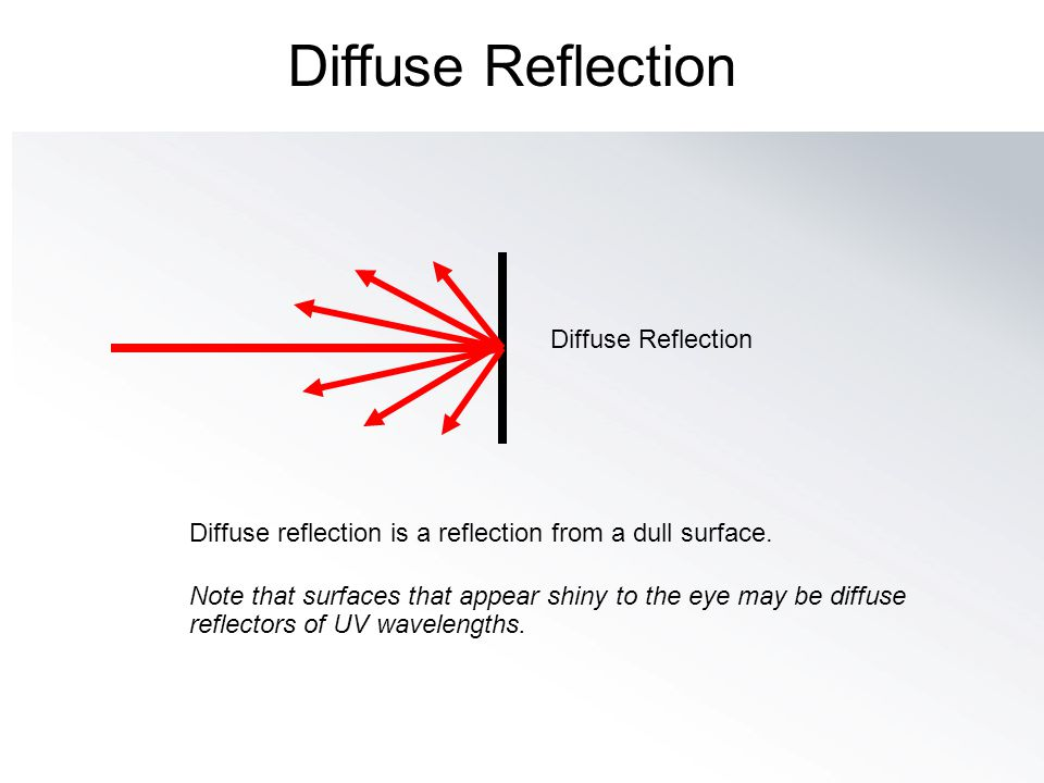 Diffuse Reflection Diffuse Reflection