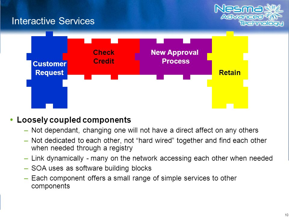 Interactive Services Loosely coupled components Check Credit