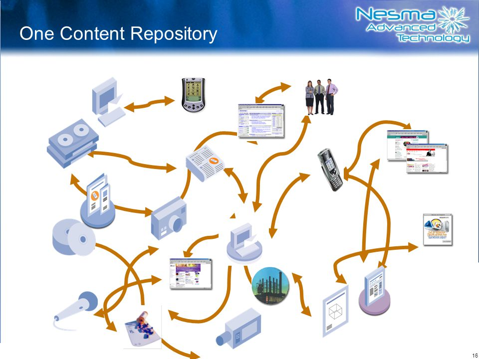 One Content Repository