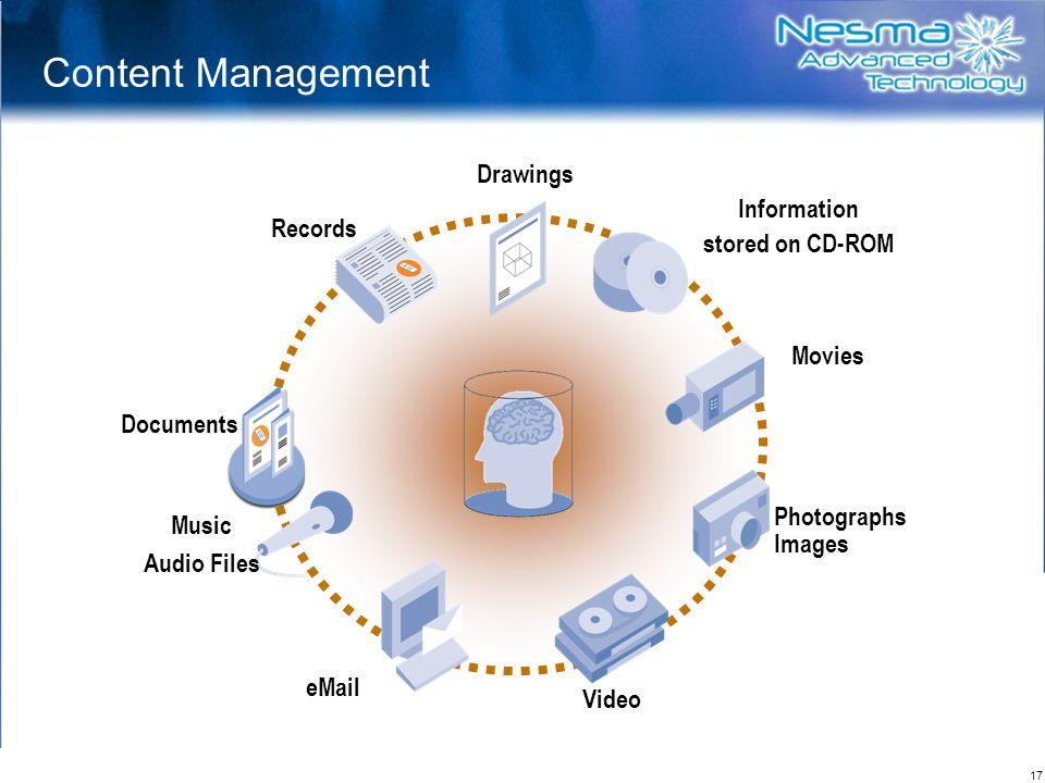 Content Management Drawings Information Records stored on CD-ROM