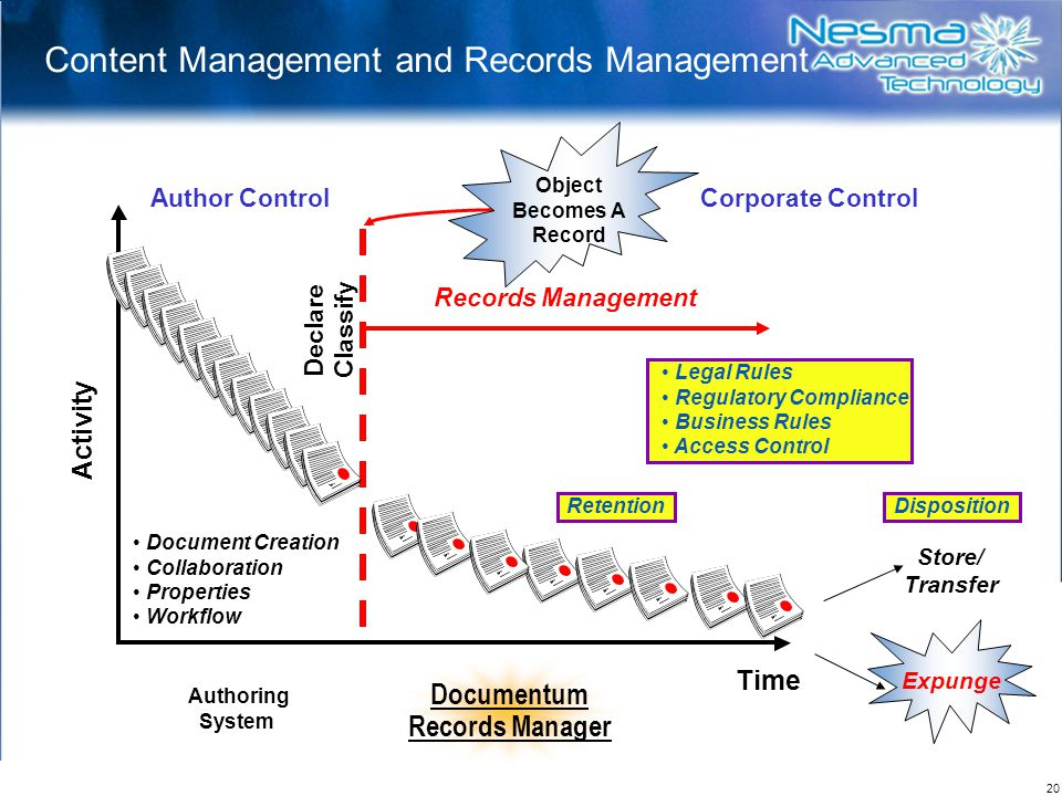 Content Management and Records Management