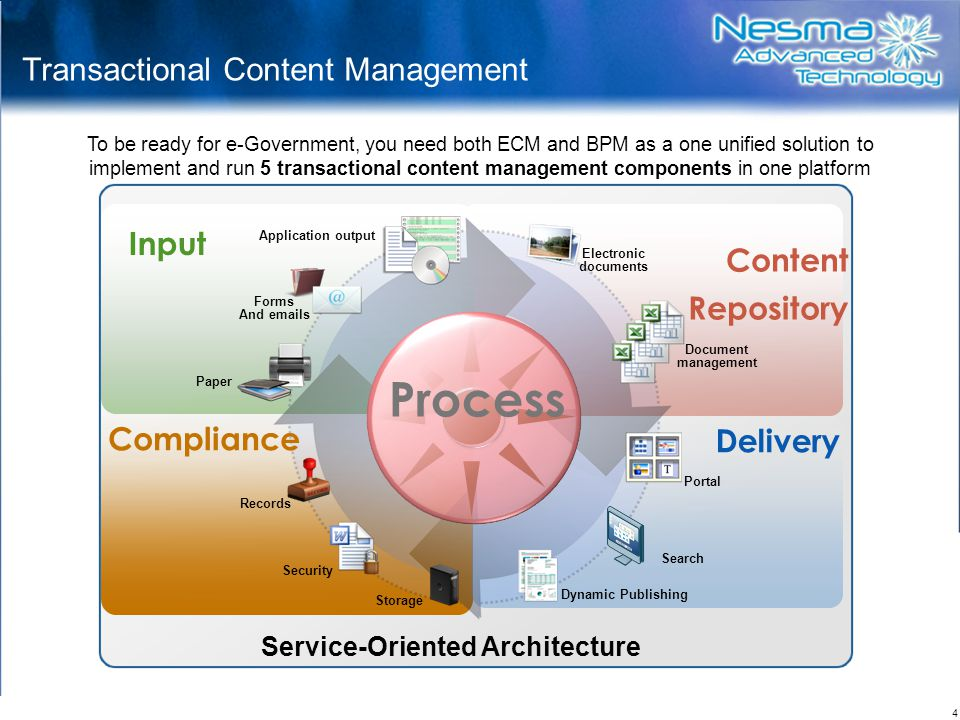 Transactional Content Management