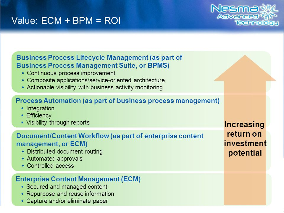 Value: ECM + BPM = ROI Increasing return on investment potential
