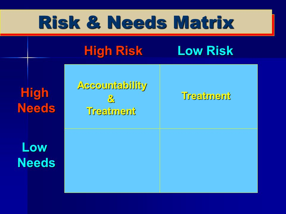 Risk & Needs Matrix High Risk Low Risk High Needs Low Needs Treatment