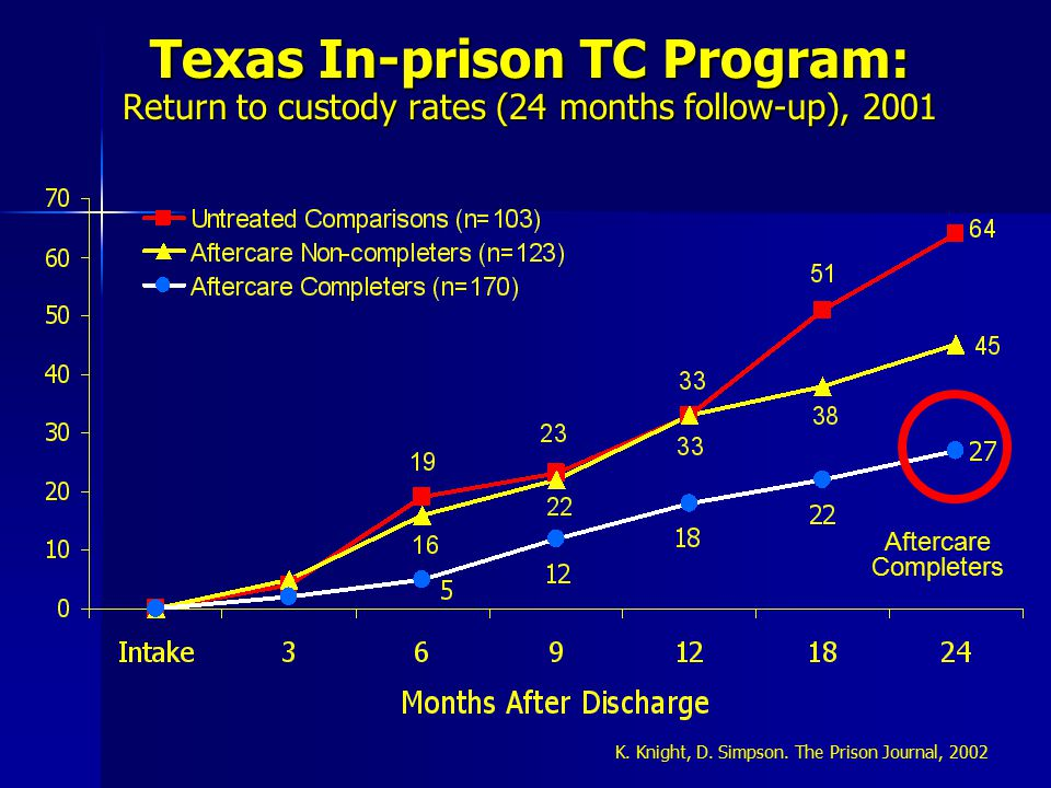 Texas In-prison TC Program: Return to custody rates (24 months follow-up), 2001