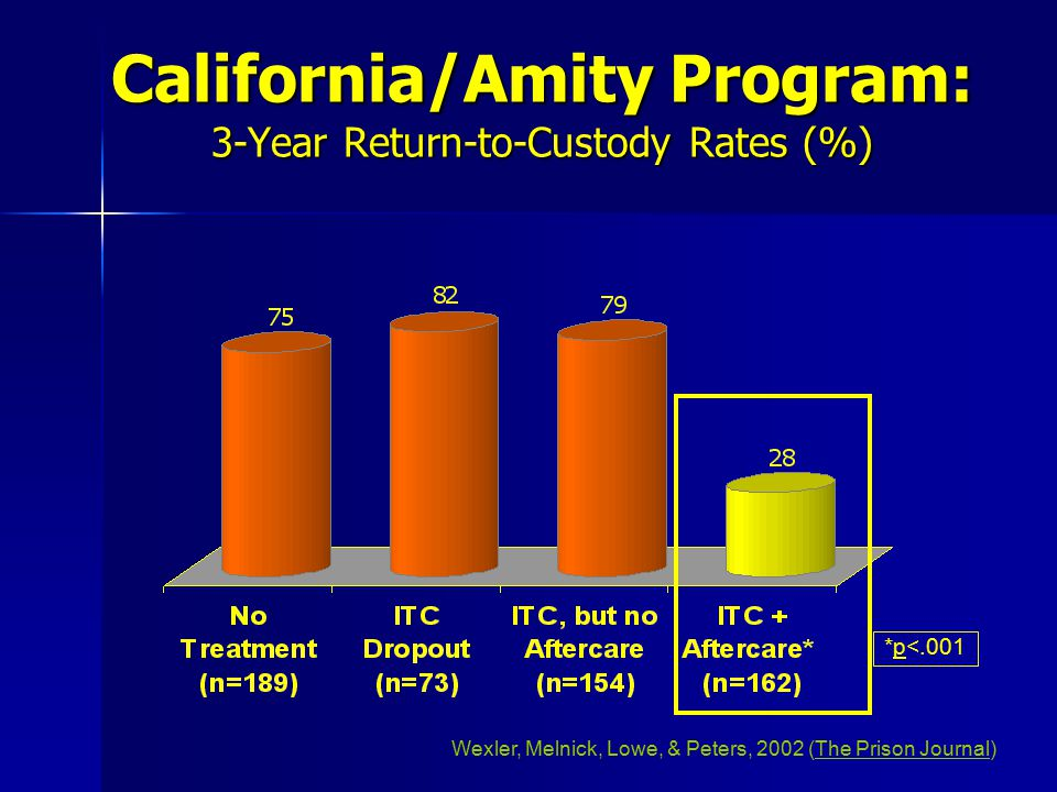 California/Amity Program: 3-Year Return-to-Custody Rates (%)