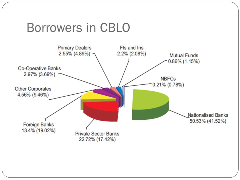 Borrowers in CBLO
