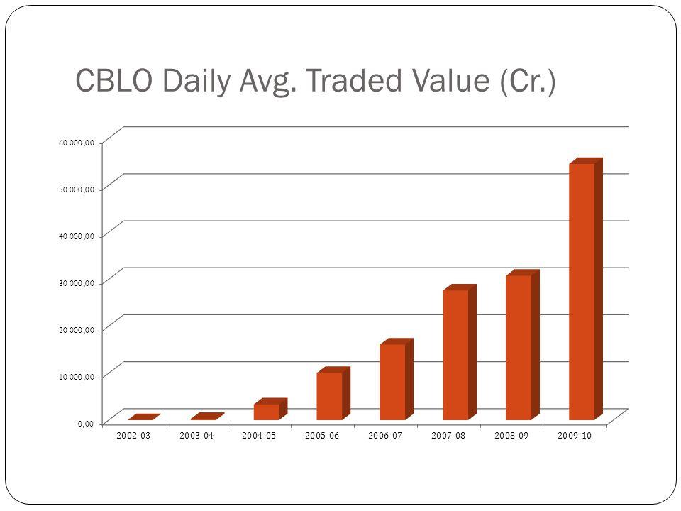 CBLO Daily Avg. Traded Value (Cr.)