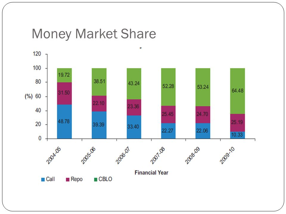 Money Market Share