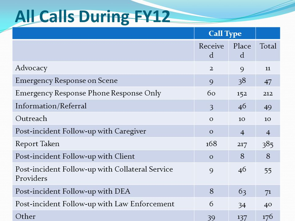 All Calls During FY12 Call Type Received Placed Total Advocacy 2 9 11