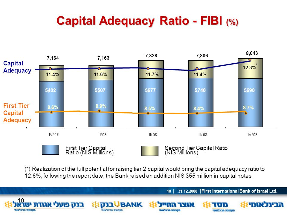 Capital Adequacy Ratio - FIBI (%)